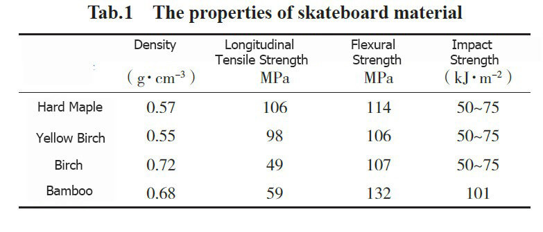 Tab. 1 The Properties of skateboard material