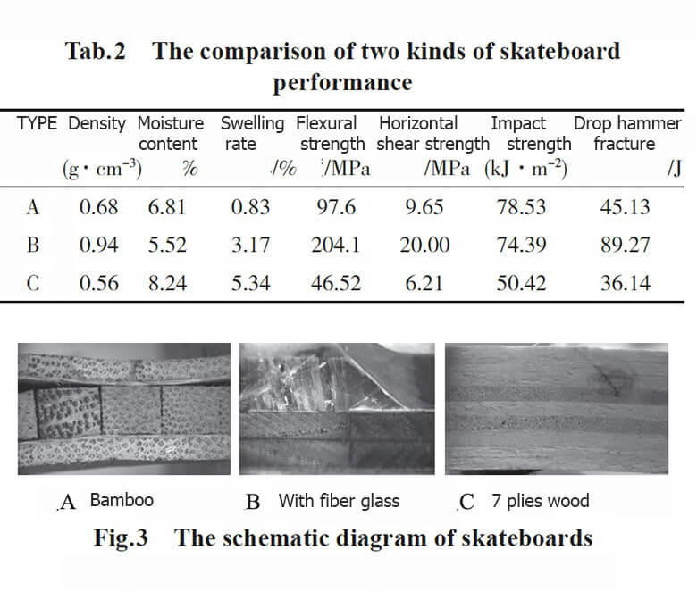Tab.2 The comparison of two kinds of skateboard performance